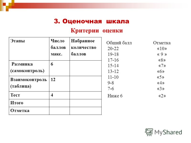 3. Оценочная шкала Этапы Число баллов макс. Набранное количество баллов Разминка (самоконтроль) 6 Взаимоконтроль (таблица) 12 Тест4 Итого Отметка Общий балл Отметка 20-22 « 10 » 19-18 « 9 » 17-16 « 8 » 15-14 « 7 » 13-12 « 6 » 11-10 « 5 » 9-8 « 4 » 7-