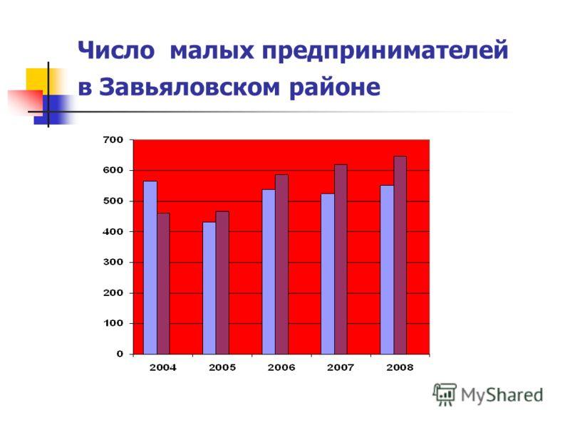 Число малых предпринимателей в Завьяловском районе