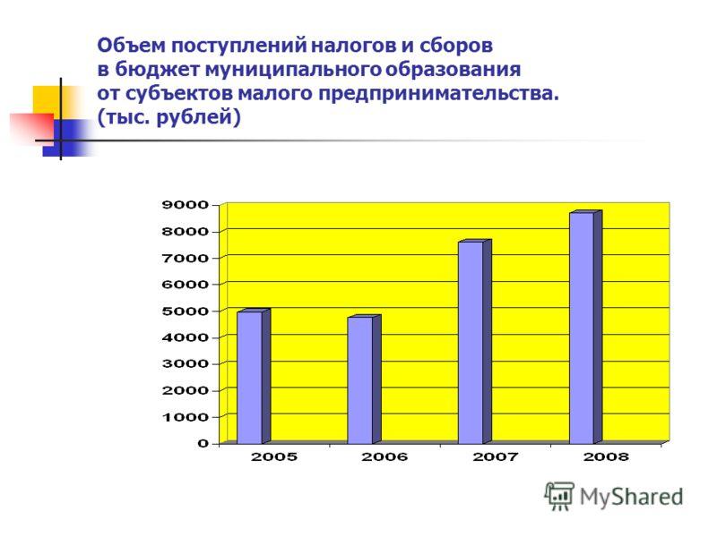 Объем поступлений налогов и сборов в бюджет муниципального образования от субъектов малого предпринимательства. (тыс. рублей)