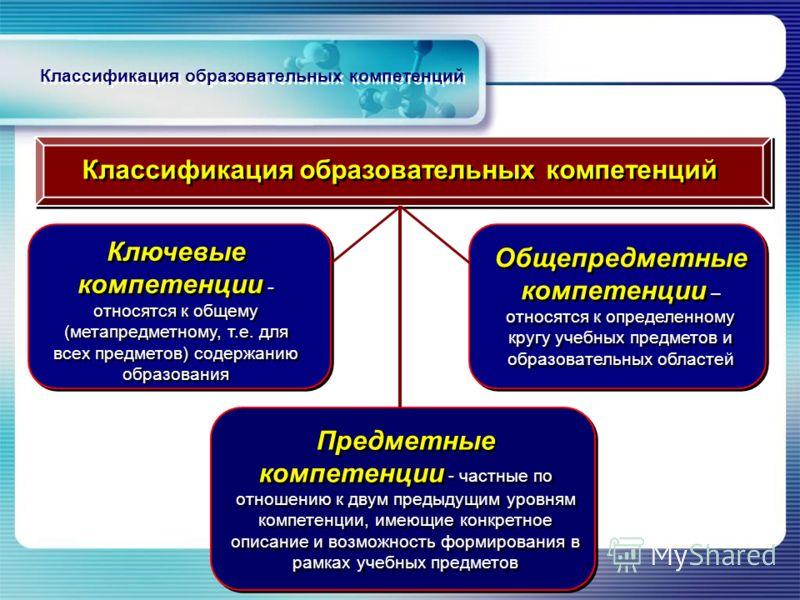 Классификация образовательных компетенций Предметные компетенции - частные по отношению к двум предыдущим уровням компетенции, имеющие конкретное описание и возможность формирования в рамках учебных предметов Ключевые компетенции - относятся к общему