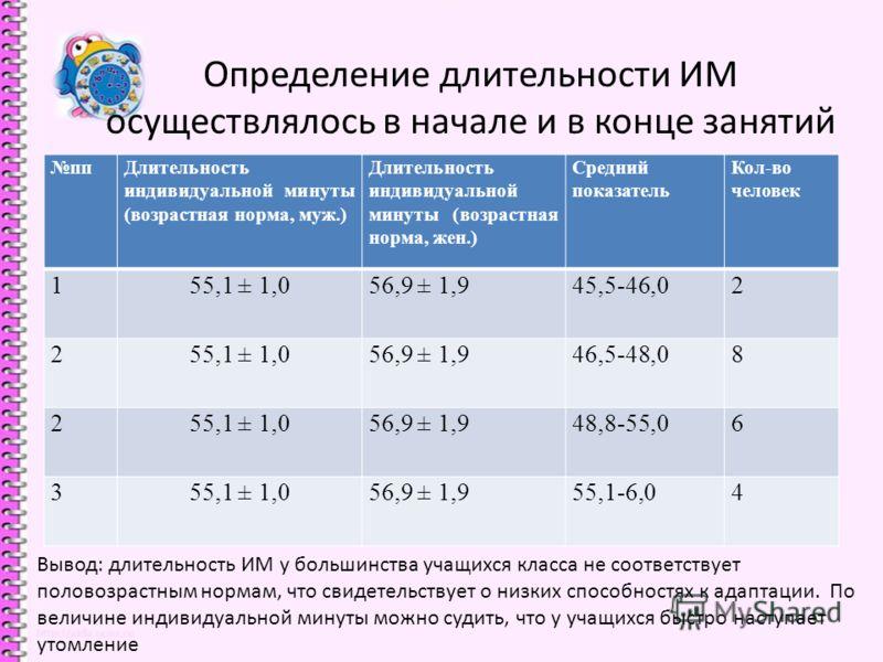 Определение длительности ИМ осуществлялось в начале и в конце занятий ппДлительность индивидуальной минуты (возрастная норма, муж.) Длительность индивидуальной минуты (возрастная норма, жен.) Средний показатель Кол-во человек 155,1 ± 1,056,9 ± 1,945,