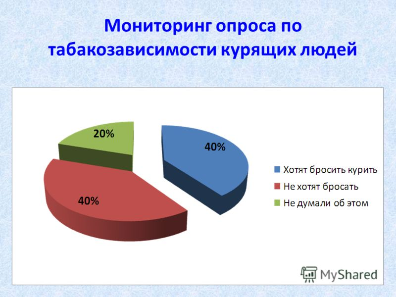Мониторинг опроса по табакозависимости курящих людей