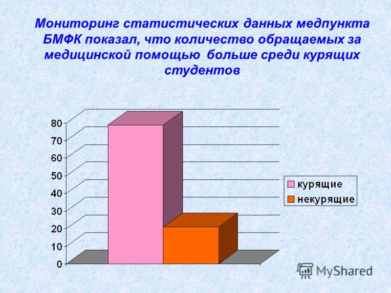 Мониторинг статистических данных медпункта БМФК показал, что количество обращаемых за медицинской помощью больше среди курящих студентов