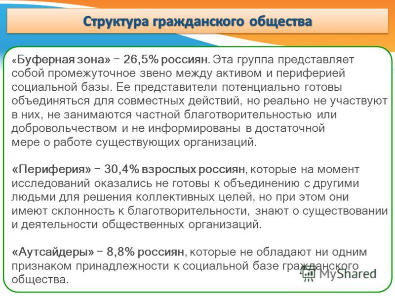 « Буферная зона» 26,5% россиян. Эта группа представляет собой промежуточное звено между активом и периферией социальной базы. Ее представители потенциально готовы объединяться для совместных действий, но реально не участвуют в них, не занимаются част
