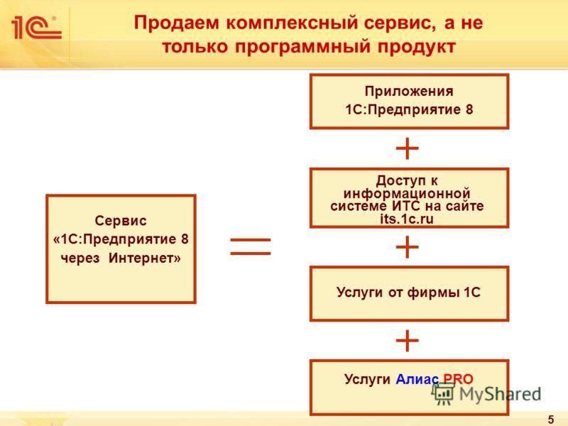5 Продаем комплексный сервис, а не только программный продукт Сервис «1С:Предприятие 8 через Интернет» Приложения 1С:Предприятие 8 Услуги от фирмы 1С Услуги Алиас PRO Доступ к информационной системе ИТС на сайте its.1c.ru 5