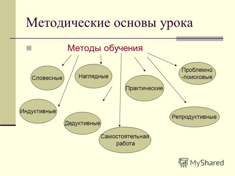 Методические основы урока Методы обучения Словесные Наглядные Практические Репродуктивные Проблемно -поисковые Самостоятельная работа Индуктивные Дедуктивные