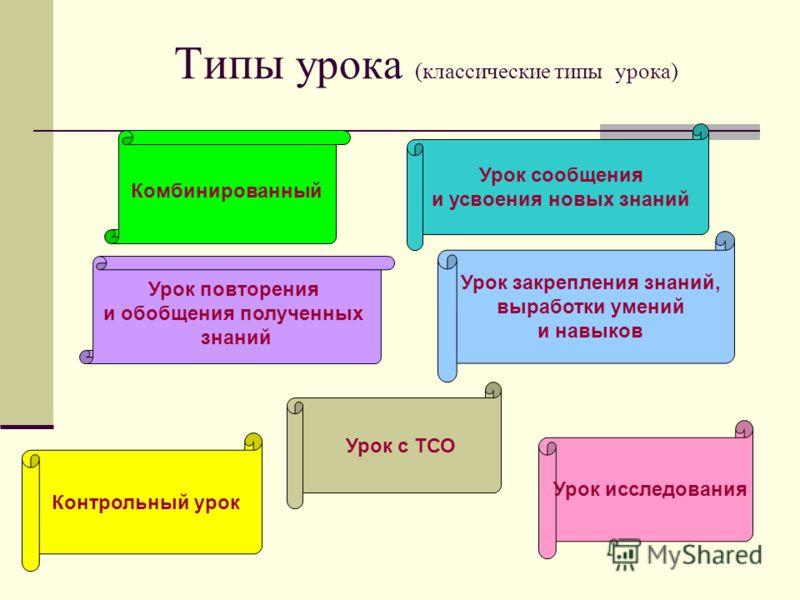 Типы урока (классические типы урока) Комбинированный Урок повторения и обобщения полученных знаний Урок сообщения и усвоения новых знаний Урок закрепления знаний, выработки умений и навыков Контрольный урок Урок с ТСО Урок исследования