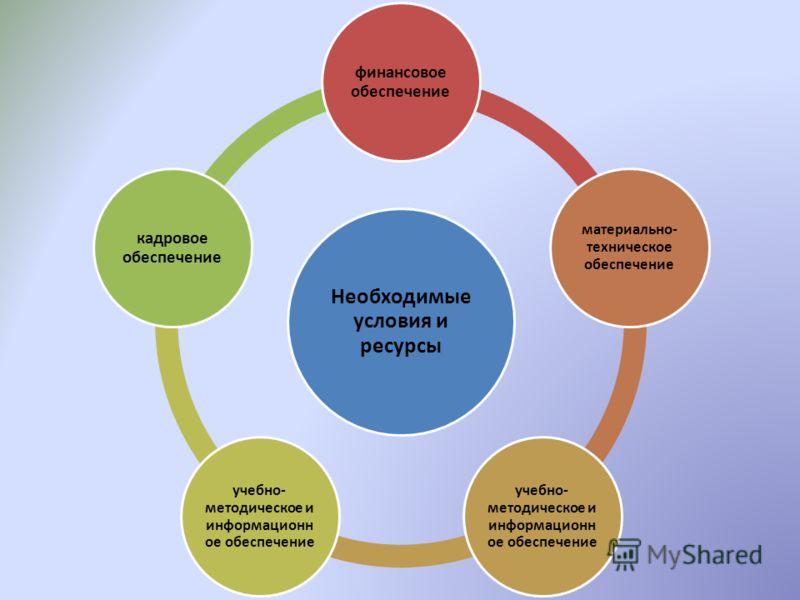 Необходимые условия и ресурсы финансовое обеспечение материально- техническое обеспечение учебно- методическое и информационн ое обеспечение кадровое обеспечение