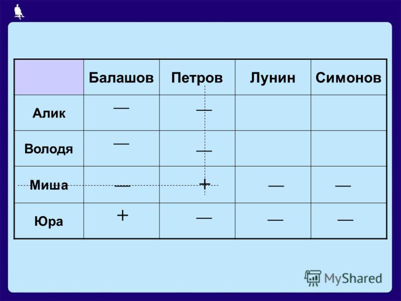 БалашовПетровЛунинСимонов Алик Володя Миша Юра + +