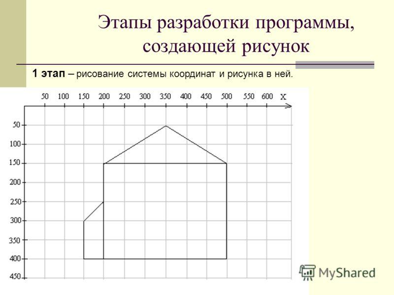 Этапы разработки программы, создающей рисунок 1 этап – рисование системы координат и рисунка в ней.