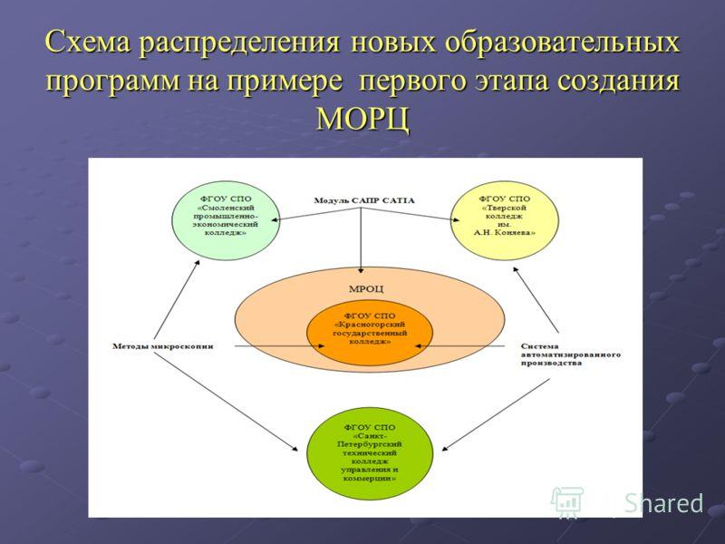 Схема распределения новых образовательных программ на примере первого этапа создания МОРЦ