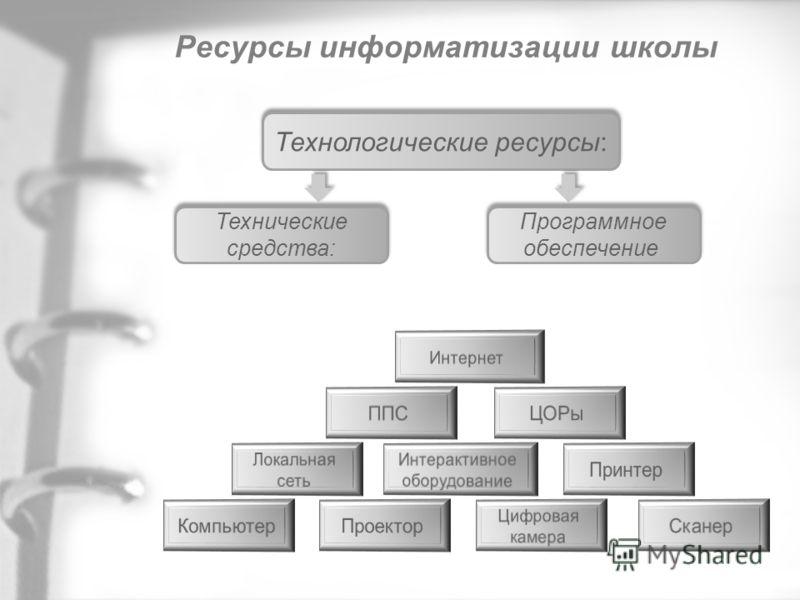 Ресурсы информатизации школы Технологические ресурсы: Технические средства: Программное обеспечение: