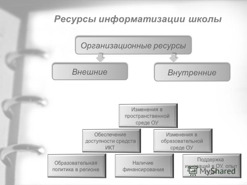 Ресурсы информатизации школы Организационные ресурсы Внутренние Внешние