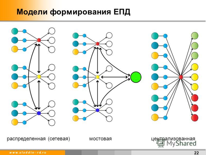 w w w. a l a d d i n – r d. r u Модели формирования ЕПД 22 распределенная (сетевая)мостоваяцентрализованная