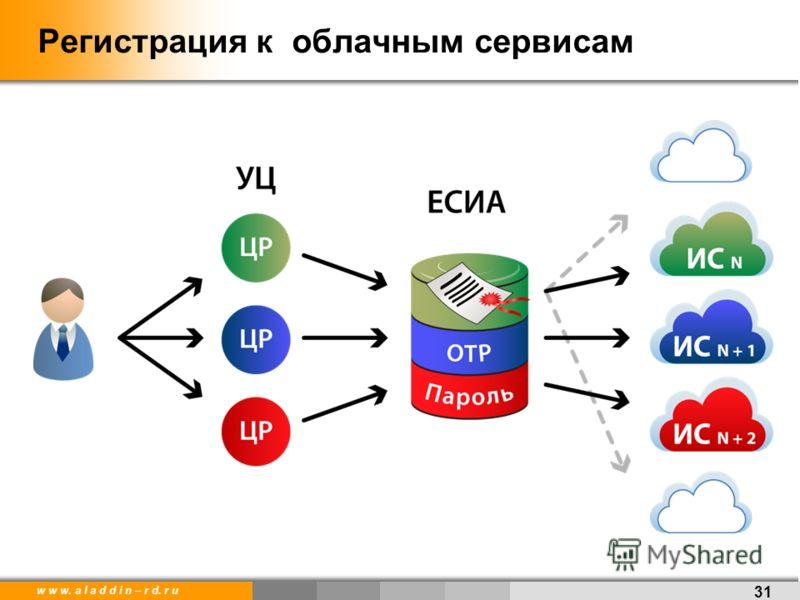 w w w. a l a d d i n – r d. r u Регистрация к облачным сервисам 31