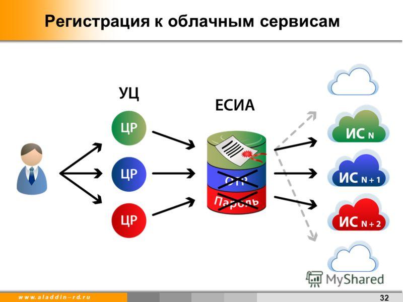 w w w. a l a d d i n – r d. r u Регистрация к облачным сервисам 32