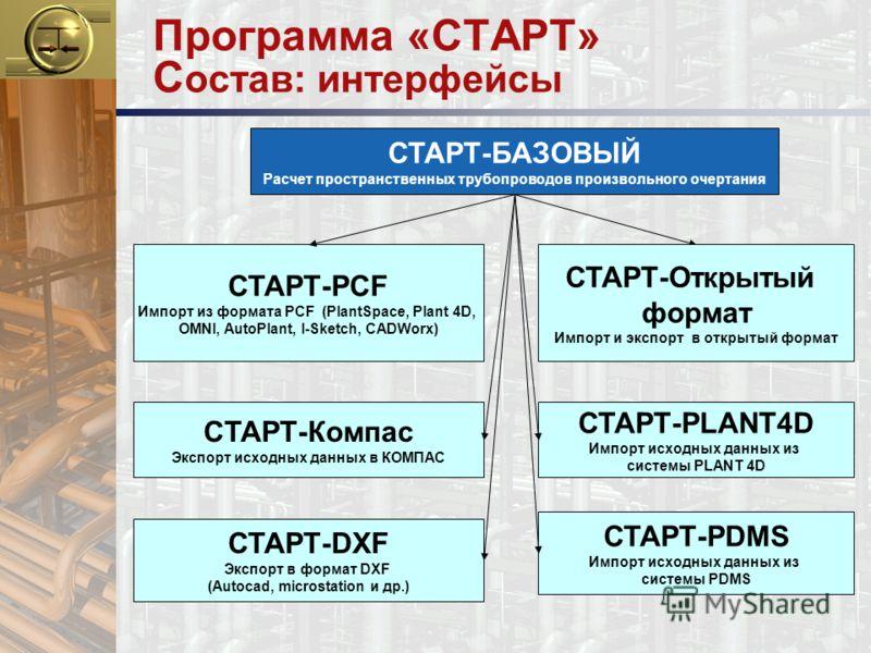 Программа «СТАРТ» С остав: интерфейсы СТАРТ-БАЗОВЫЙ Расчет пространственных трубопроводов произвольного очертания СТАРТ-DXF Экспорт в формат DXF (Autocad, microstation и др.) СТАРТ-PLANT4D Импорт исходных данных из системы PLANT 4D СТАРТ-PCF Импорт и