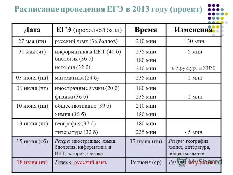 шкала баллов егэ 2013 по русскому языку: