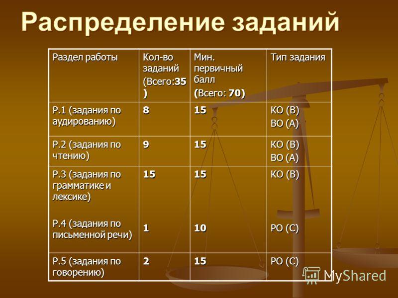 Раздел работы Кол-во заданий (Всего:35 ) Мин. первичный балл (Всего: 70) Тип задания Р.1 (задания по аудированию) 815 КО (В) ВО (А) Р.2 (задания по чтению) 915 КО (В) ВО (А) Р.3 (задания по грамматике и лексике) Р.4 (задания по письменной речи) 15115