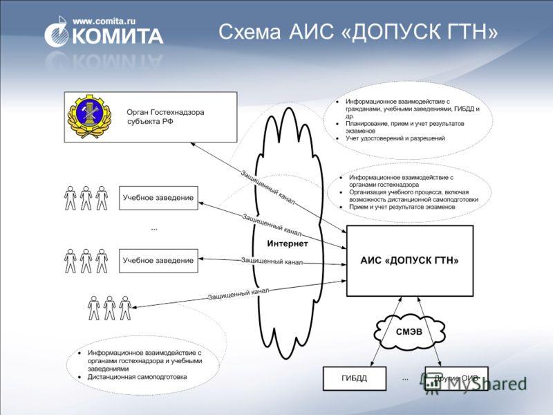 Схема АИС «ДОПУСК ГТН»