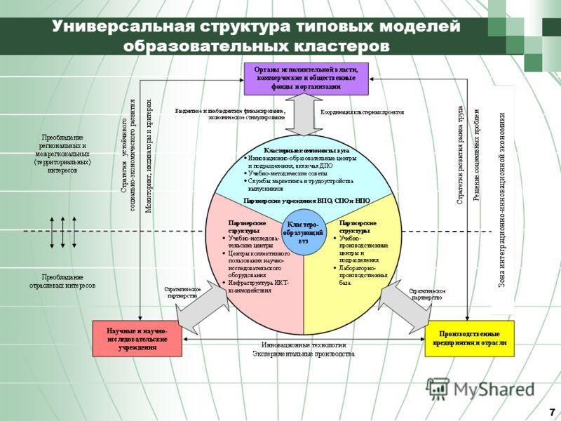 7 Универсальная структура типовых моделей образовательных кластеров