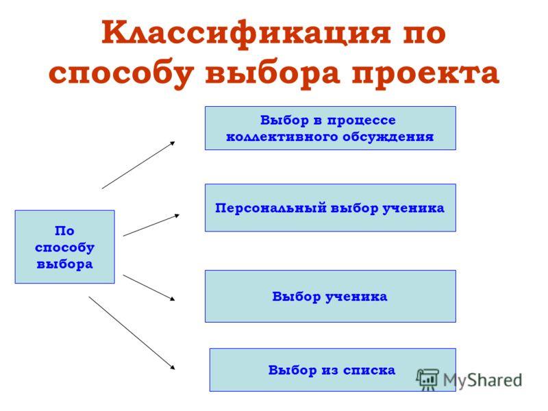 Классификация по способу выбора проекта По способу выбора Выбор в процессе коллективного обсуждения Персональный выбор ученика Выбор ученика Выбор из списка