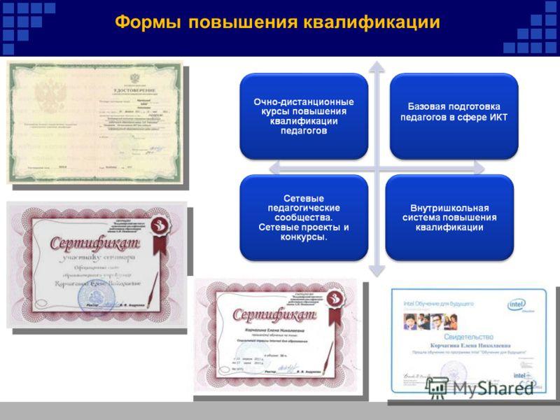 Формы повышения квалификации