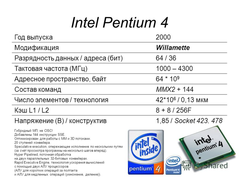Intel Pentium 4 Год выпуска2000 МодификацияWillamette Разрядность данных / адреса (бит)64 / 36 Тактовая частота (МГц)1000 – 4300 Адресное пространство, байт64 * 10 9 Состав командММХ2 + 144 Число элементов / технология42*10 6 / 0,13 мкм Кэш L1 / L28