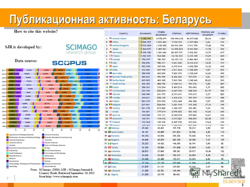 2 2 Публикационная активность: Беларусь How to cite this website? SJR is developed by: Data source: Note:SCImago. (2010). SJR – SCImago Journal & Country Rank. Retrieved September 15, 2011 from http://www.scimagojr.com Documents published in (country