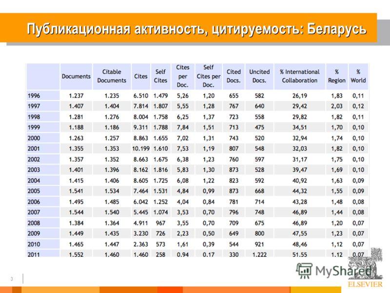 3 Публикационная активность, цитируемость: Беларусь