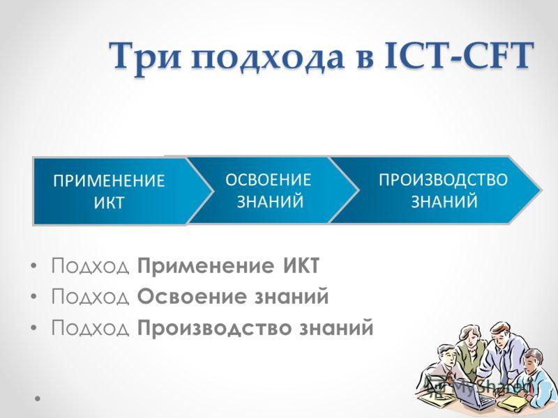 Три подхода в ICT-CFT Подход Применение ИКТ Подход Освоение знаний Подход Производство знаний ПРОИЗВОДСТВО ЗНАНИЙ ОСВОЕНИЕ ЗНАНИЙ ПРИМЕНЕНИЕ ИКТ