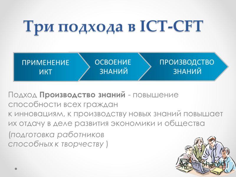 Подход Производство знаний - повышение способности всех граждан к инновациям, к производству новых знаний повышает их отдачу в деле развития экономики и общества (подготовка работников способных к творчеству ) ПРОИЗВОДСТВО ЗНАНИЙ ОСВОЕНИЕ ЗНАНИЙ ПРИМ