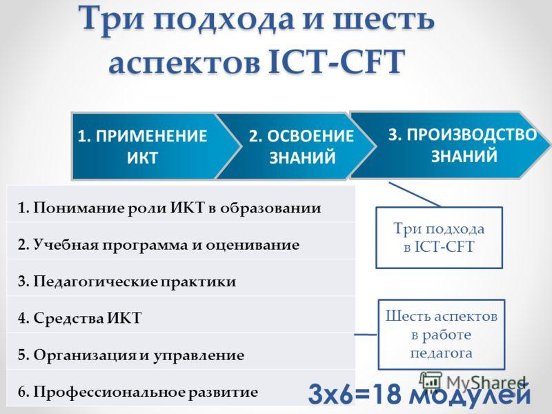 Три подхода и шесть аспектов ICT-CFT 1. Понимание роли ИКТ в образовании 2. Учебная программа и оценивание 3. Педагогические практики 4. Средства ИКТ 5. Организация и управление 6. Профессиональное развитие Шесть аспектов в работе педагога Три подход