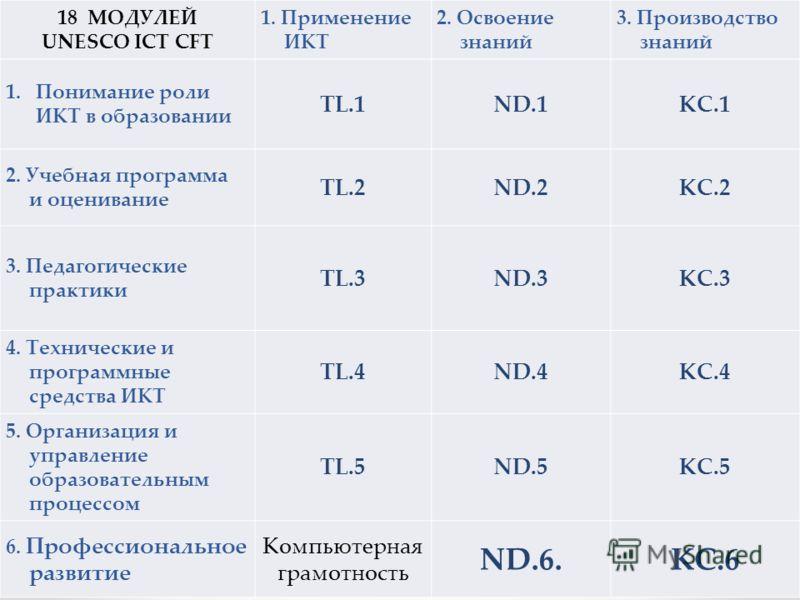 18 МОДУЛЕЙ UNESCO ICT CFT 1. Применение ИКТ 2. Освоение знаний 3. Производство знаний 1.Понимание роли ИКТ в образовании TL.1ND.1KC.1 2. Учебная программа и оценивание TL.2ND.2KC.2 3. Педагогические практики TL.3ND.3KC.3 4. Технические и программные