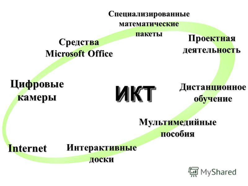 ИКТИКТ Средства Microsoft Office Специализированные математические пакеты Internet Цифровые камеры Мультимедийные пособия Проектная деятельность Интерактивные доски Дистанционное обучение