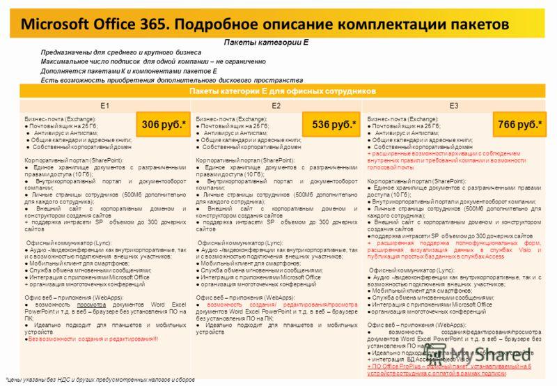 Microsoft Office 365. Подробное описание комплектации пакетов Пакеты категории Р (Р1) Предназначен для небольших компаний и профессионалов. Максимальное число подписок для одной компании – 50 штук Не дополняется пакетами К и компонентами пакетов Е От