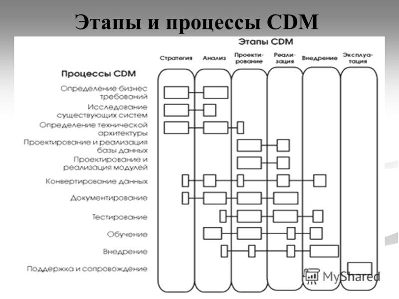 16 Этапы и процессы CDM