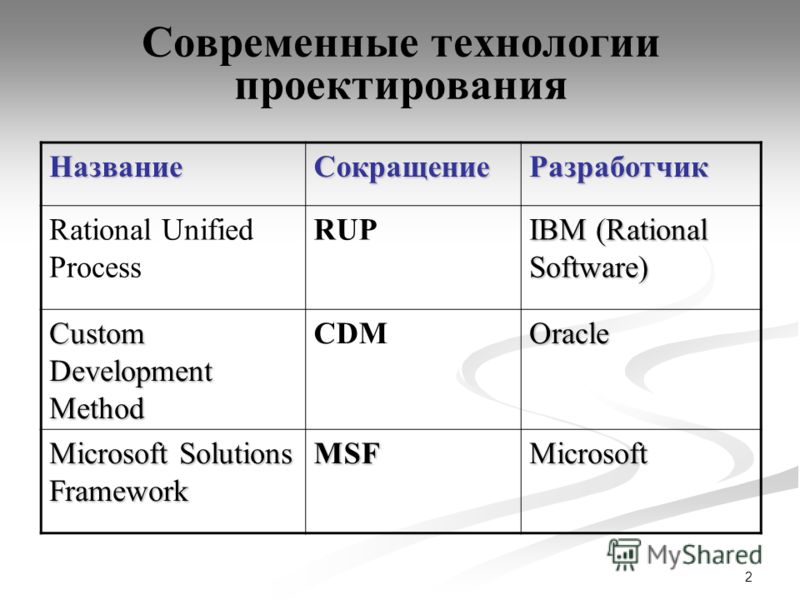 2 Современные технологии проектирования НазваниеСокращениеРазработчик Rational Unified Process RUP IBM (Rational Software) Custom Development Method CDMOracle Microsoft Solutions Framework MSFMicrosoft