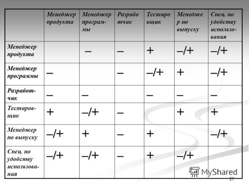 27 Менеджер продукта Менеджер програм- мы Разрабо тчик Тестиро вщик Менедже р по выпуску Спец. по удобству использо- вания Менеджер продукта ––+–/+–/+ Менеджер программы –––/++–/+ Разработ- чик ––––– Тестиров- щик+–/+–++ Менеджер по выпуску–/++–+–/+