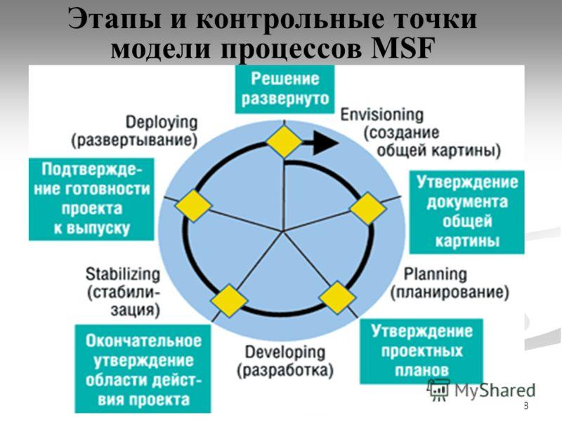 28 Этапы и контрольные точки модели процессов MSF