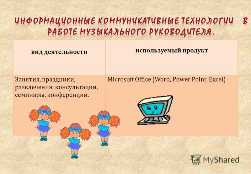 вид деятельности используемый продукт Занятия, праздники, развлечения, консультации, семинары, конференции. Microsoft Office (Word, Power Point, Excel)