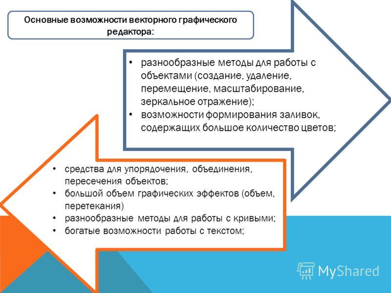 разнообразные методы для работы с объектами (создание, удаление, перемещение, масштабирование, зеркальное отражение); возможности формирования заливок, содержащих большое количество цветов; средства для упорядочения, объединения, пересечения объектов
