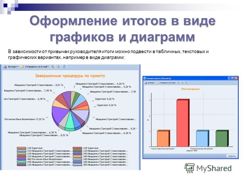 В зависимости от привычек руководителя итоги можно подвести в табличных, текстовых и графических вариантах, например в виде диаграмм: Оформление итогов в виде графиков и диаграмм