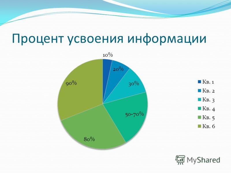 Процент усвоения информации
