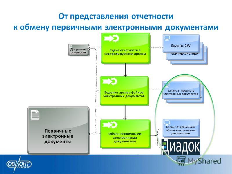 От представления отчетности к обмену первичными электронными документами