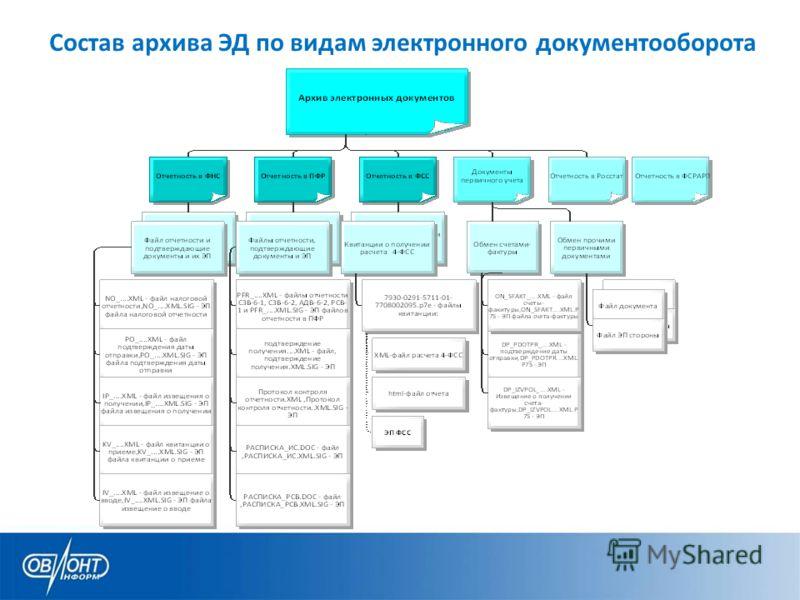 Состав архива ЭД по видам электронного документооборота