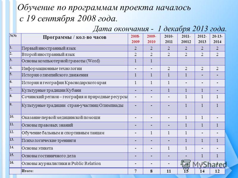 Обучение по программам проекта началось с 19 сентября 2008 года. Дата окончания - 1 декабря 2013 года. Программы / кол-во часов 2008- 2009 2009- 2010 2010- 2011 2011- 20012 2012- 2013 20-13- 2014 1. Первый иностранный язык222222 2. Второй иностранный