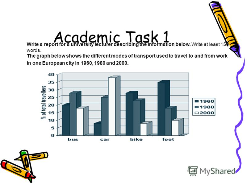 Academic Task 1 Write a report for a university lecturer describing the information below. Write at least 150 words. The graph below shows the different modes of transport used to travel to and from work in one European city in 1960, 1980 and 2000.