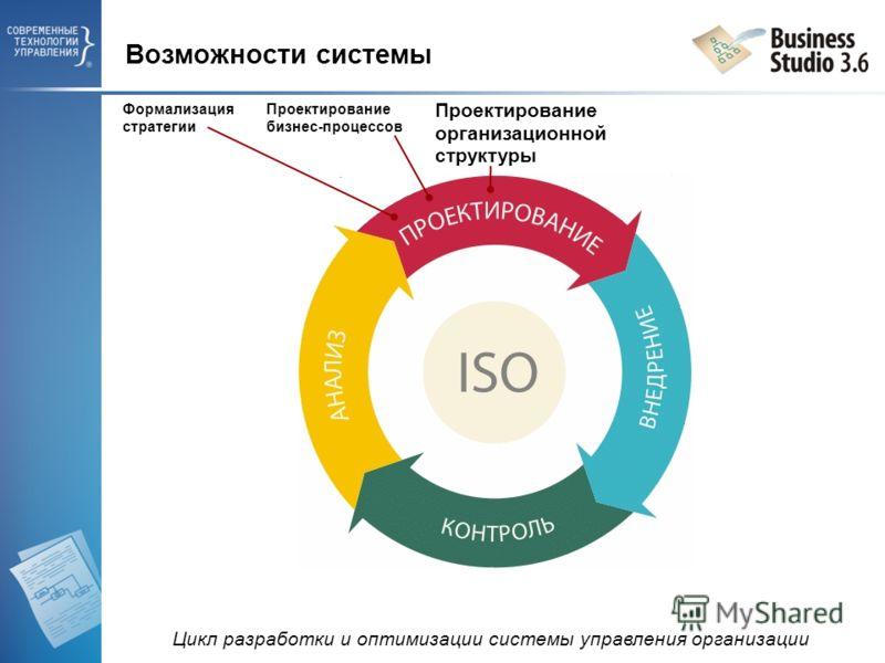 Формализация стратегии Проектирование бизнес-процессов Проектирование организационной структуры Возможности системы Цикл разработки и оптимизации системы управления организации