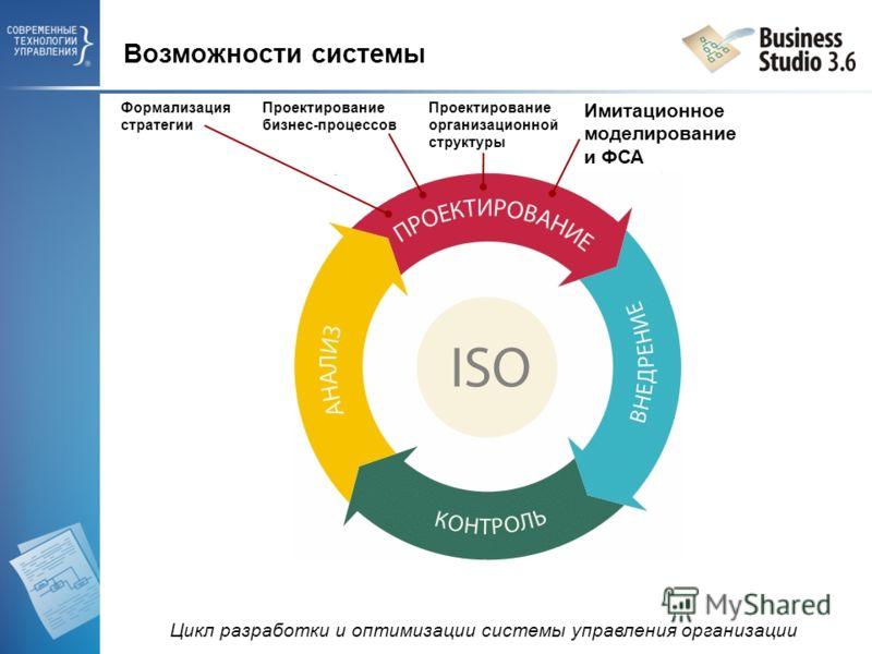 Формализация стратегии Проектирование бизнес-процессов Проектирование организационной структуры Имитационное моделирование и ФСА Возможности системы Цикл разработки и оптимизации системы управления организации